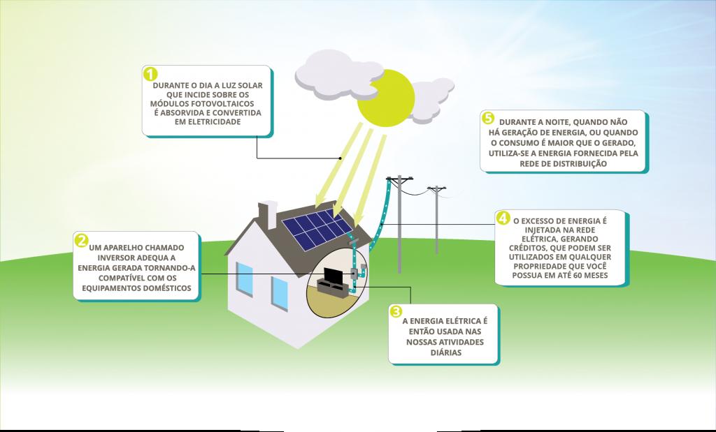 como funciona energia solar residencial