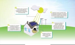 como funciona a energia solar residencial