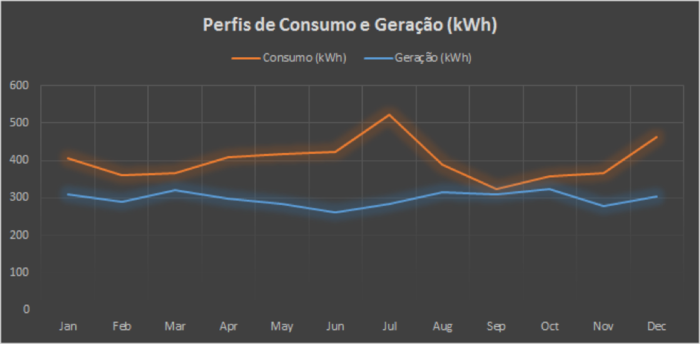 Perfis de consumo e geração dimensionamento aproximado