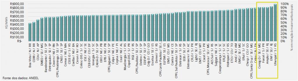 dados tarifa elétrica concessionárias