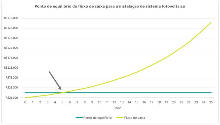 Investimento energia fotovoltaica
