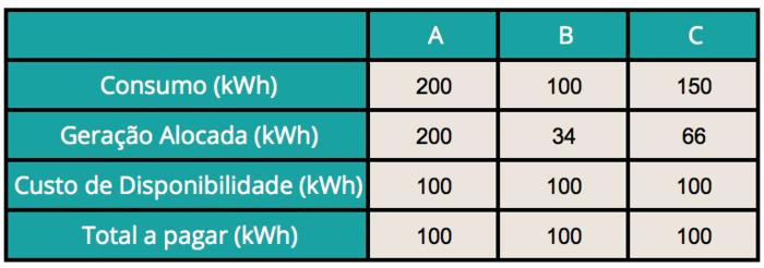 tabela autoconsumo remoto 2