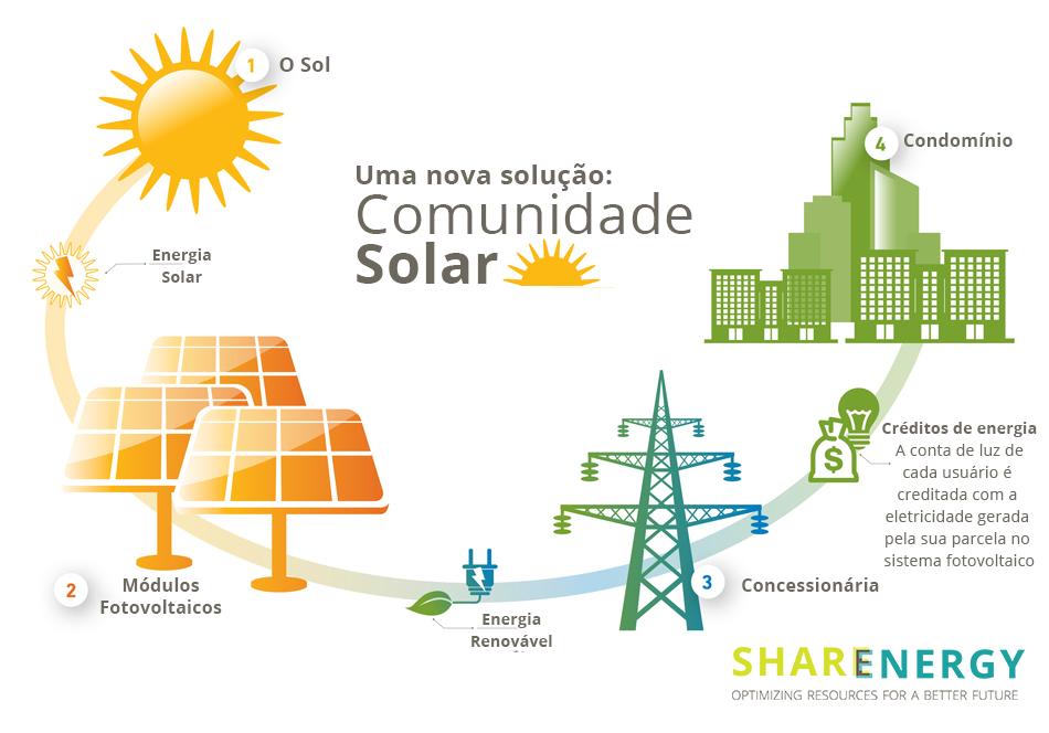 Comunidade solar