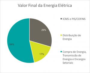 custo da energia elétrica