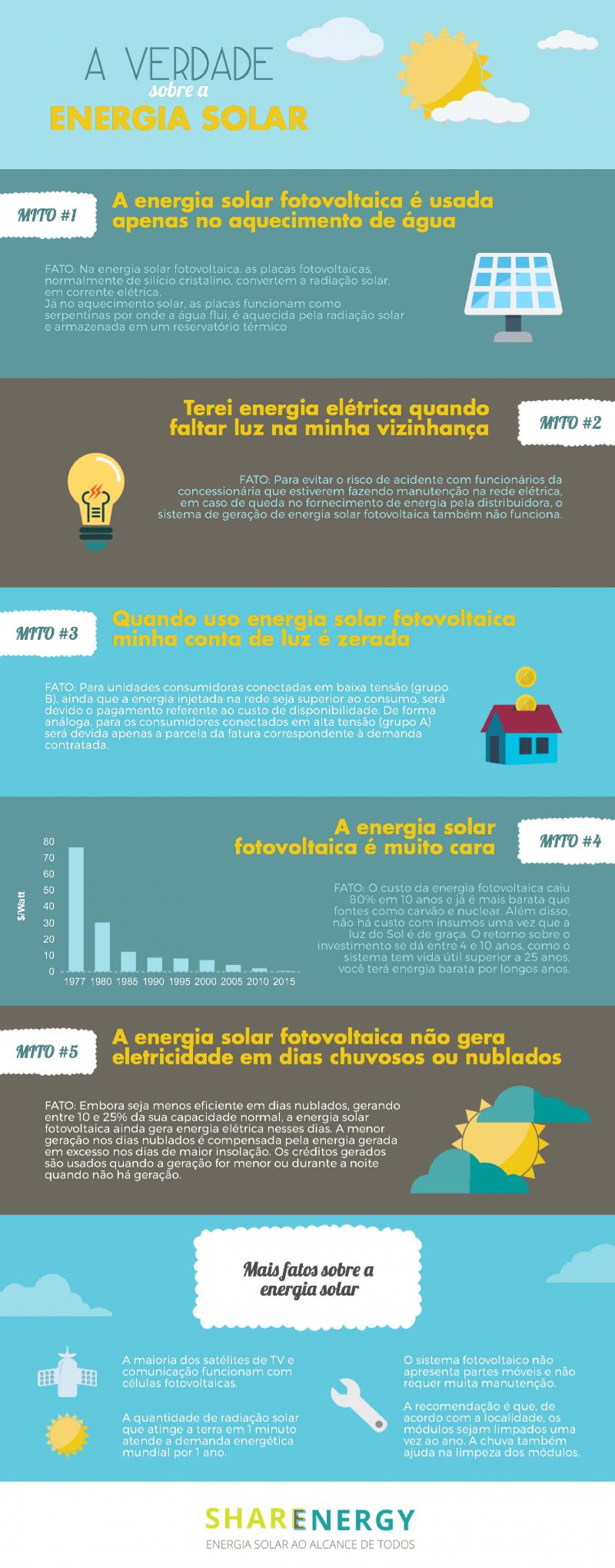 a verdade sobre a energia solar fotovoltaica