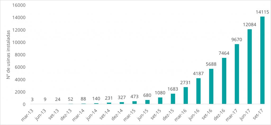 Nº de usinas fotovoltaicas geração distribuída