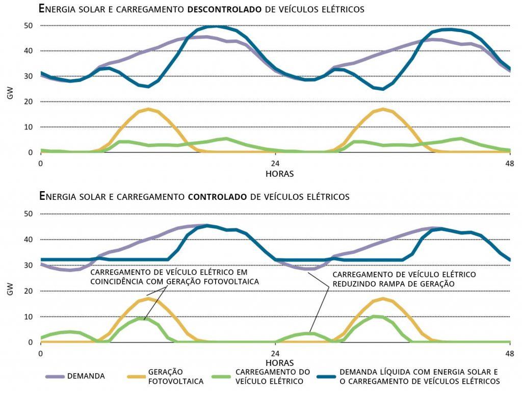 grafico-impacto EV