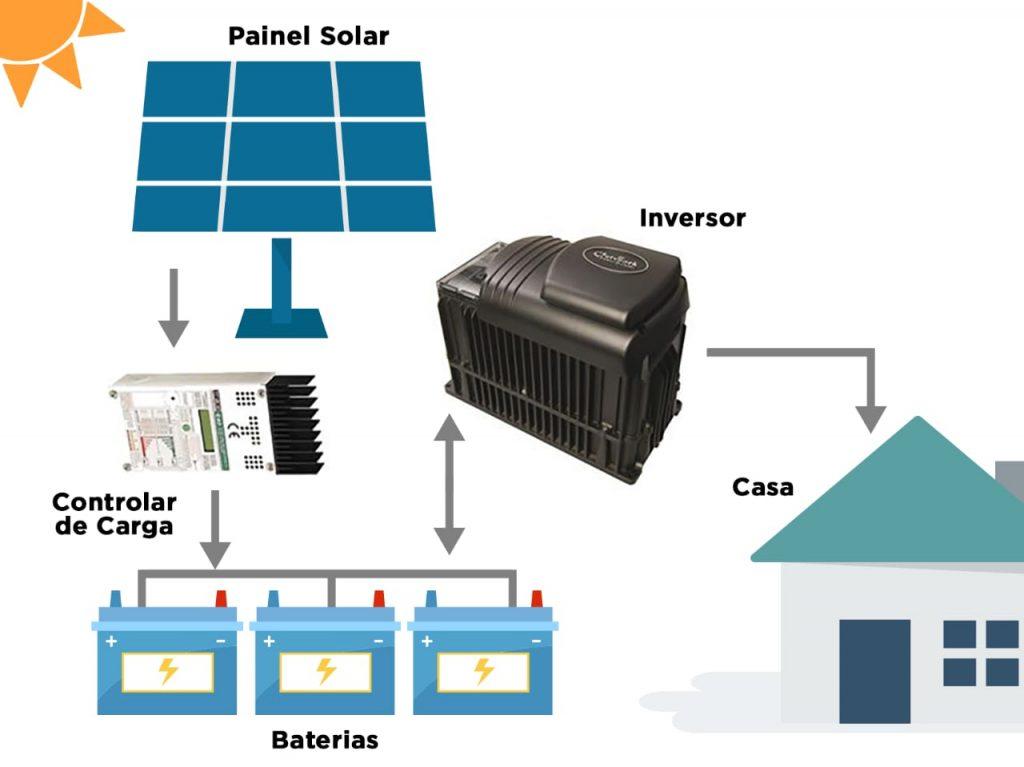 Sistema fotovoltaico Off-grid com armazenamento em banco de baterias.